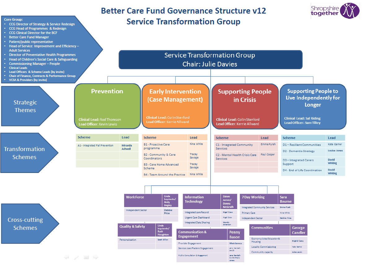 BCF Service Transformation